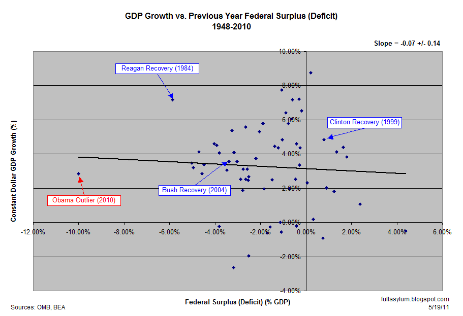 GDP Growth vs. Previous Year Federal Surplus (Deficit) 1948-2010