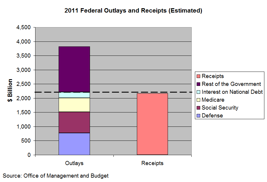 Federal Budget by Fiscal Category