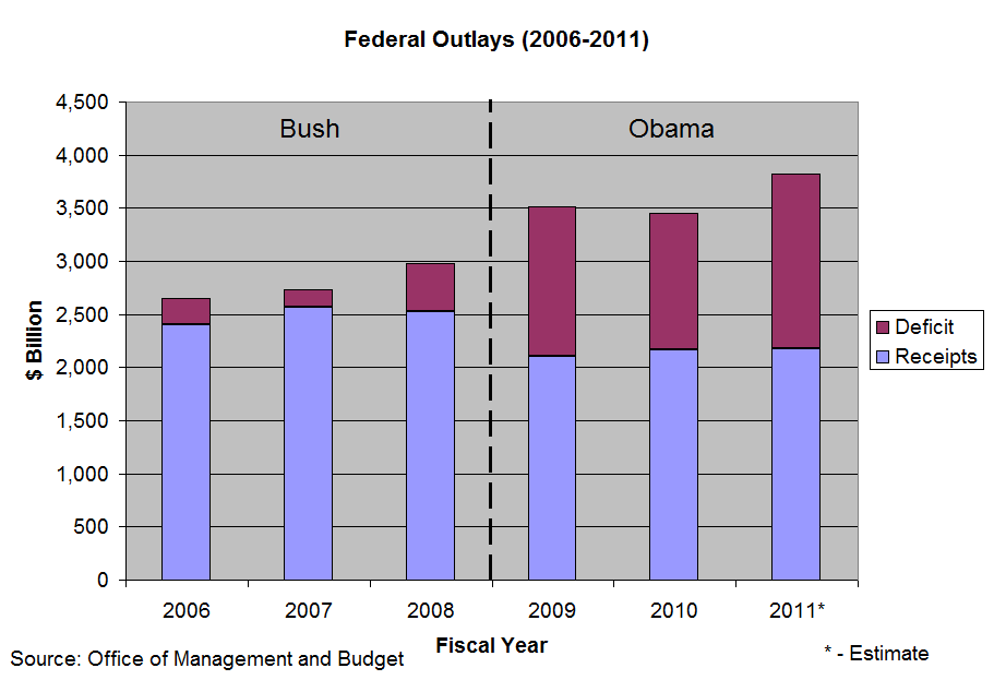 Federal Budget by Fiscal Year