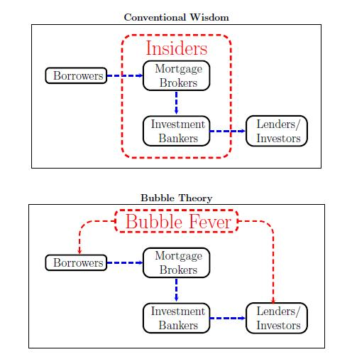 Two theories of the mortgage crisis